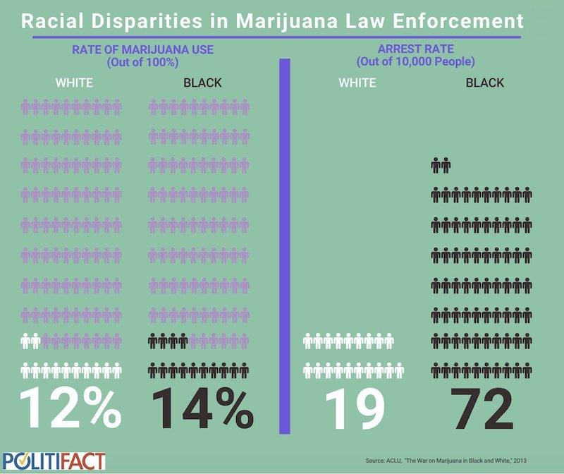 cannabis enforcement disparities